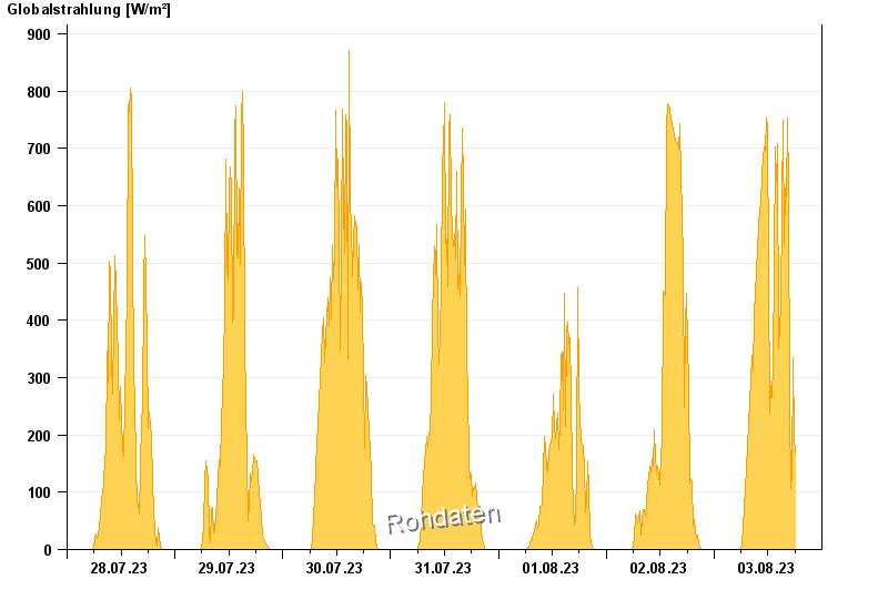 Liniengrafik mit Kurvenverläufen der Globalstrahlung in W/m2